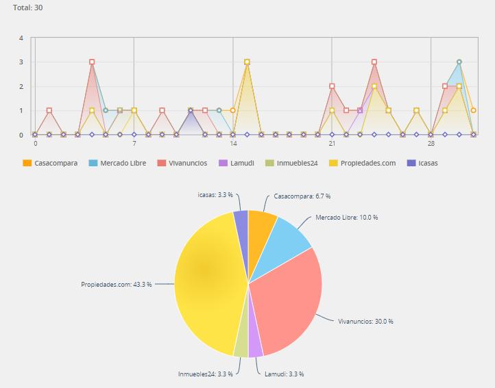 Estadísticas de los portales inmobiliarios
